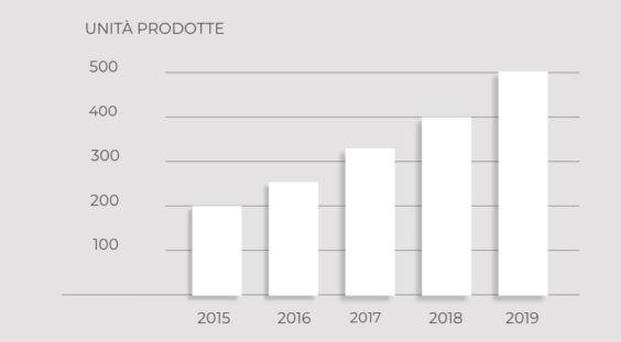 Grafico_crescita_costante